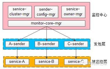 通用接口监控分层架构