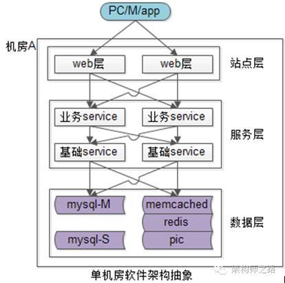 单机房软件架构