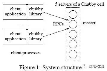 figure 1:system structure