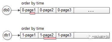 每个库数据各包含一部分