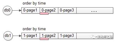 两个库的数据完全一样