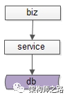 典型系统分层架构