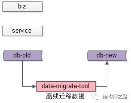 离线迁移数据