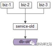 通过旧的服务访问旧的数据
