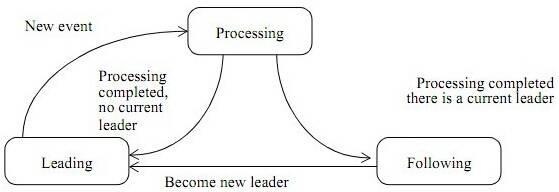 L/F多线程模型的状态变迁图