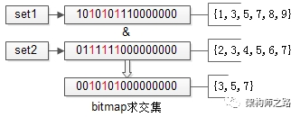 bitmap求交集
