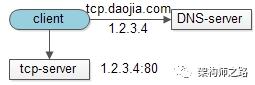 单机法tcp-server