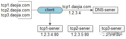 集群法tcp-server