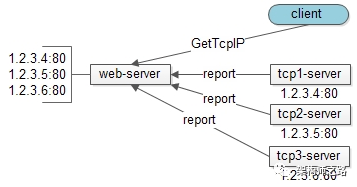 tcp-server状态上报