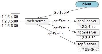 tcp-server状态拉取