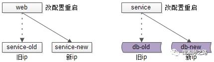 配置中的ip导致上下游耦合