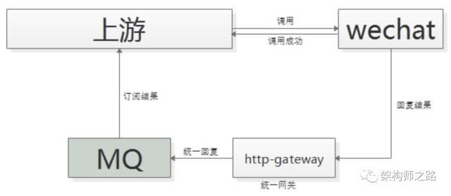 回调网关+MQ