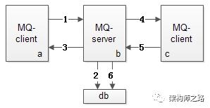 消息总线核心架构