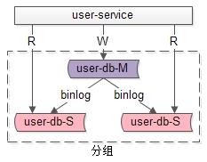 分组架构设计