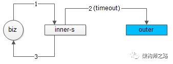 接口调用流程2