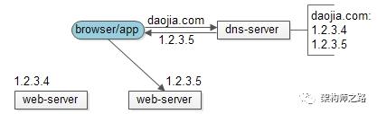 web-server负载均衡