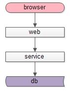 典型的互联网架构