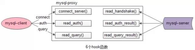 hook函数的触发架构图