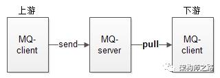 MQ-client拉模式