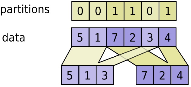 TensorFlow合并分区的实例