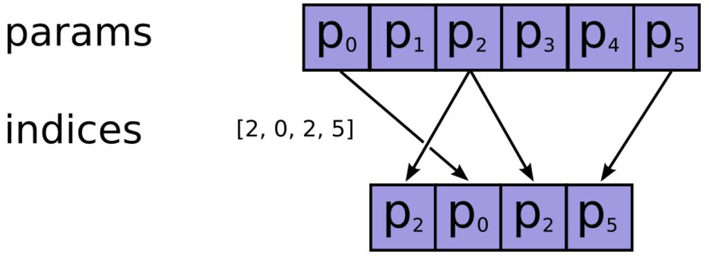 TensorFlow张量变换函数:tf.gather