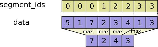 TensorFlow函数