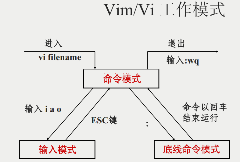 vim-vi-workmodel