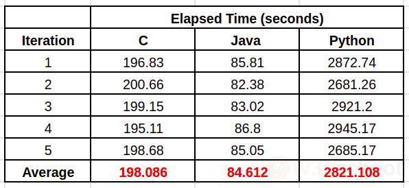 C,Java和Python运行时间