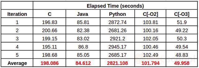 C,Java和Python新的运行时间