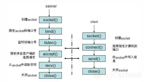 Socket 通信