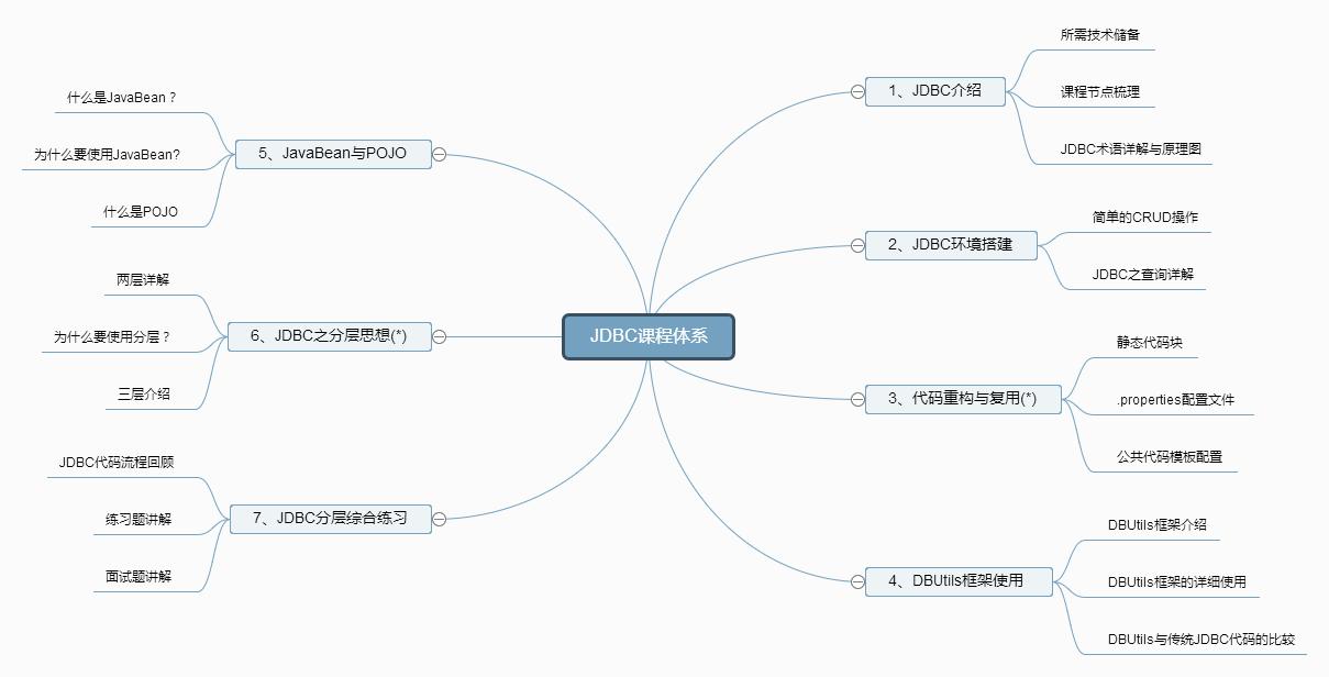 JDBC课程体系