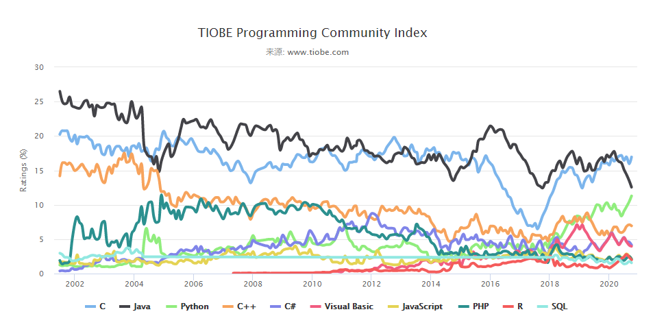 2020年10月编程语言排行榜