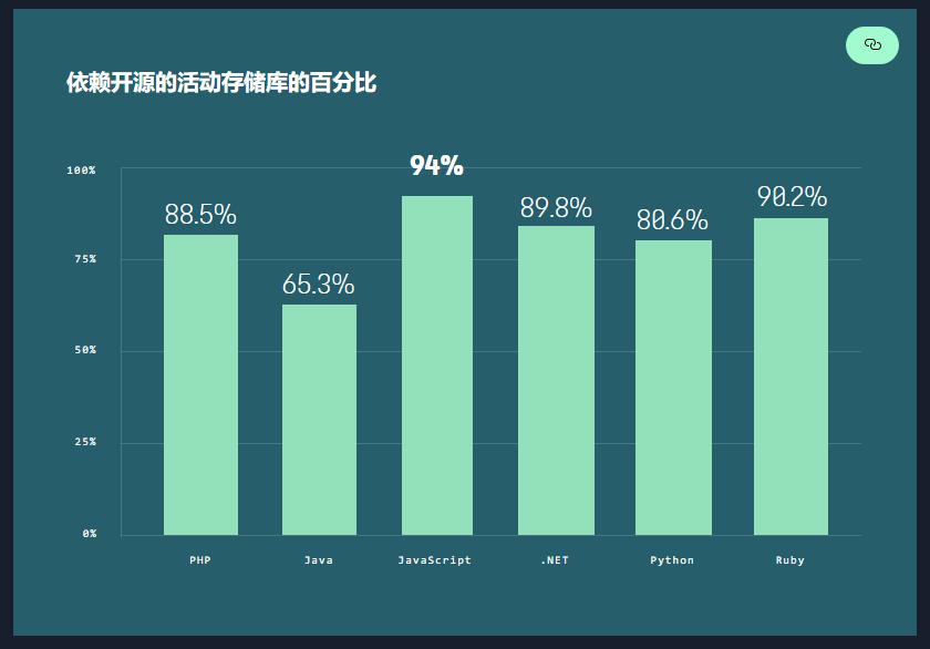依赖开源的活动存储库的百分比