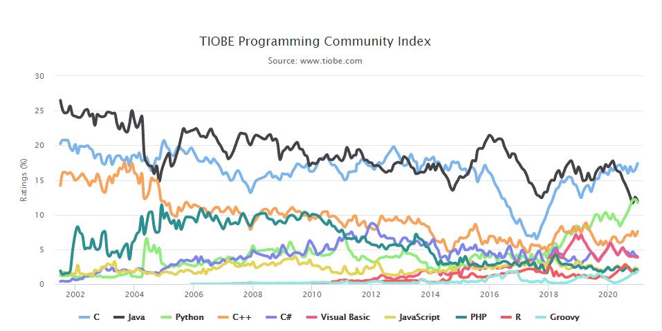 2021年01月编程语言排行榜