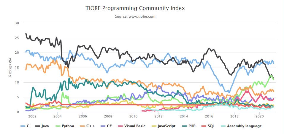 2021年02月编程语言排行榜