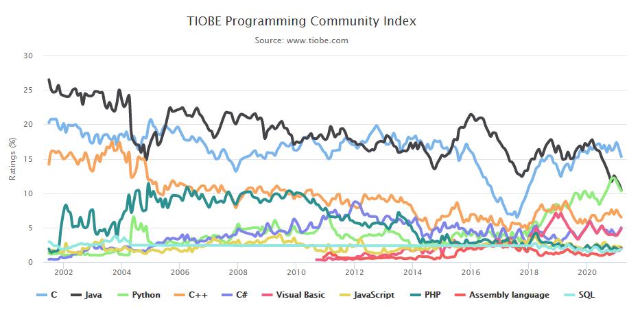 2021年03月编程语言排行榜