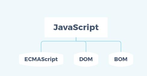JavaScript组成