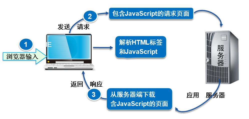 JavaScript执行原理