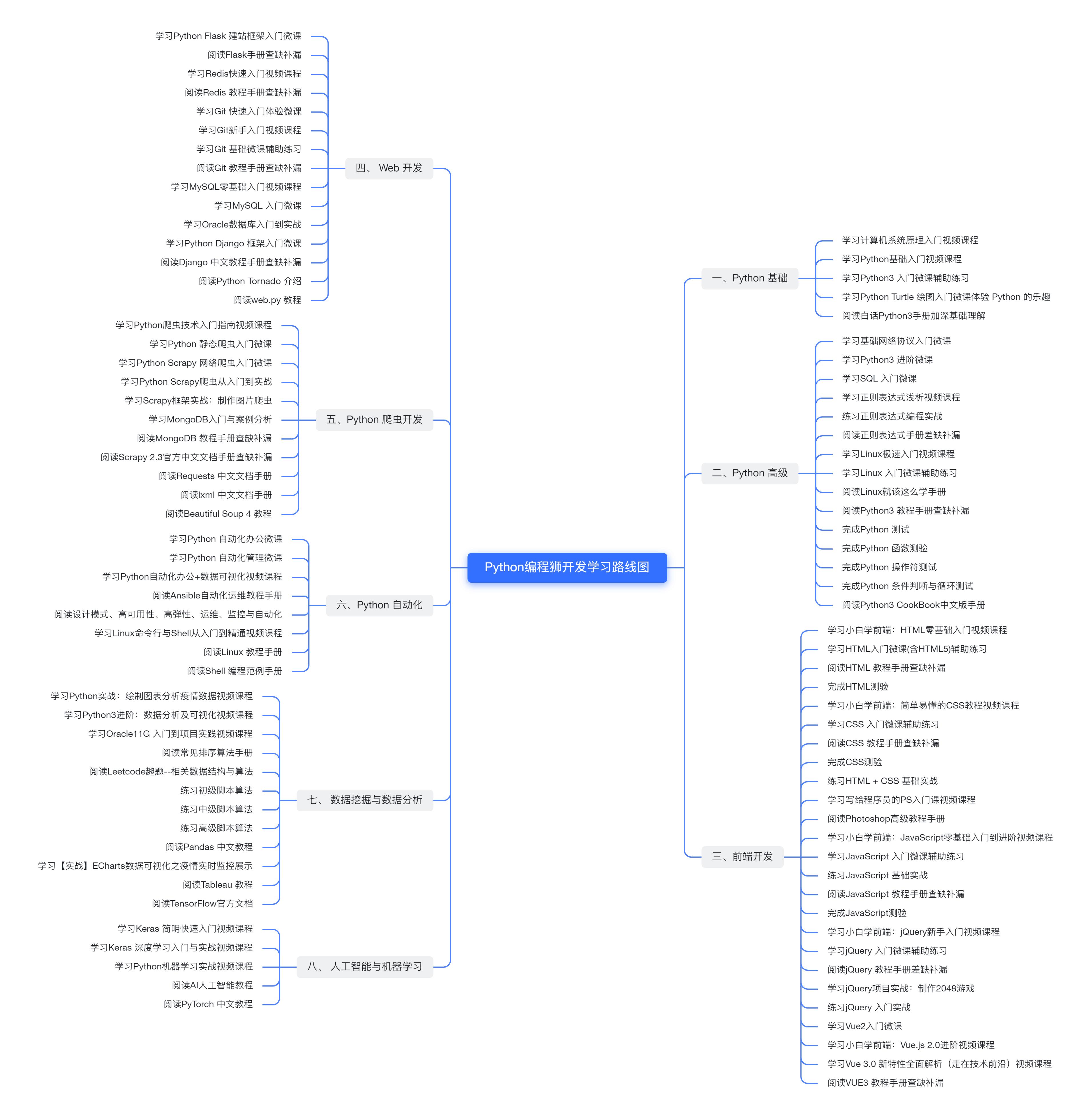 编程狮最新Python开发学习路线图
