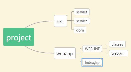 javaweb项目结构