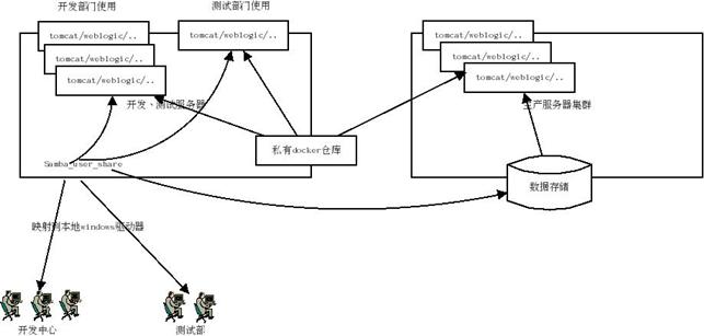 企业应用结构