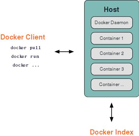 Docker 基本架构