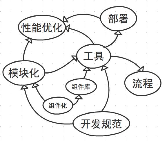 前端开发体系技术元素及其关联关系