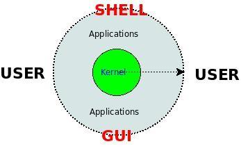 Shell和GUI用户接口