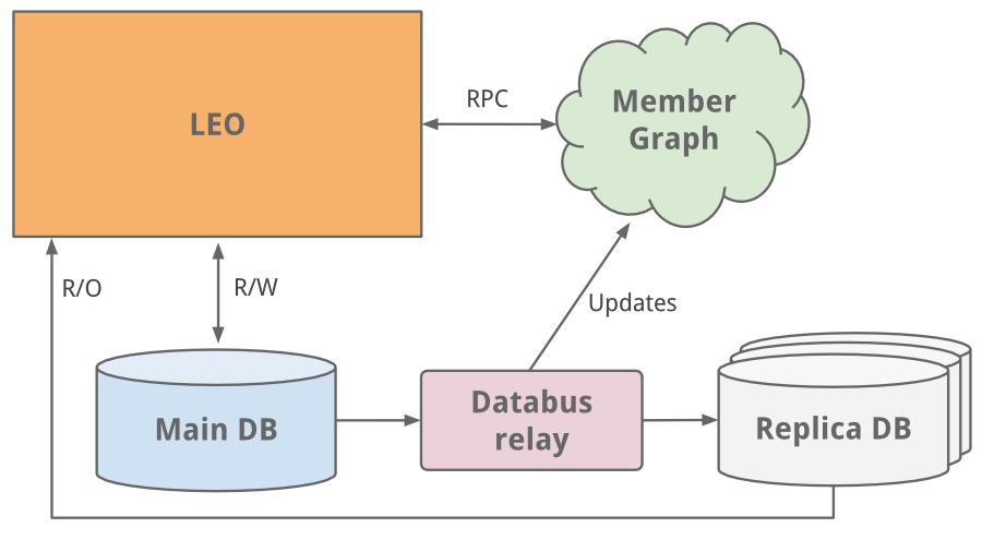 *主从读写分离的方案之后,我们转向了数据库分区的解决方案*