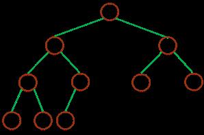 深度为 3 的完全二叉树 complete binary tree
