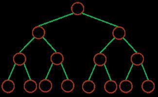 深度为 3 的满二叉树 full binary tree