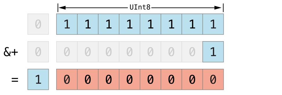 Image of Advanced_Operators_11.png