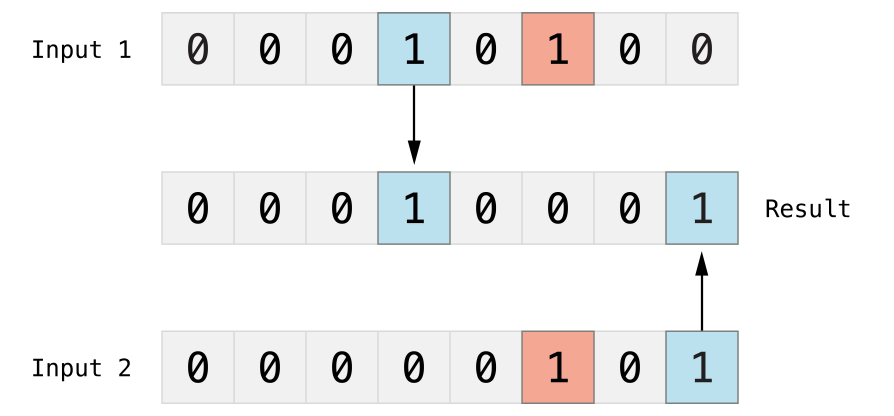 Image of Advanced_Operators_4.png
