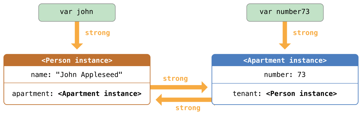 image of Automatic_Reference_Counting_2.png